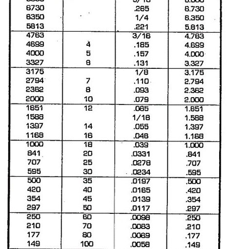 Wire mesh size chart archives mahaveer mineral